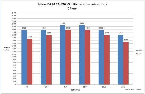Nikon_D750_risoluzione_24-120-24