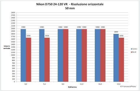 Nikon_D750_risoluzione_24-120-50