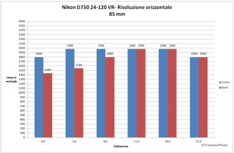 Nikon_D750_risoluzione_24-120-85