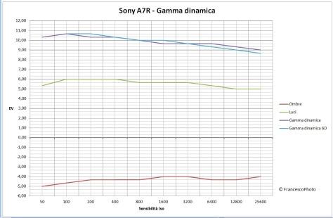 Sony_A7R_gamma_dinamica