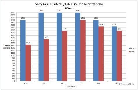 Sony_A7R_Sony-G_70-200_risoluzione_70