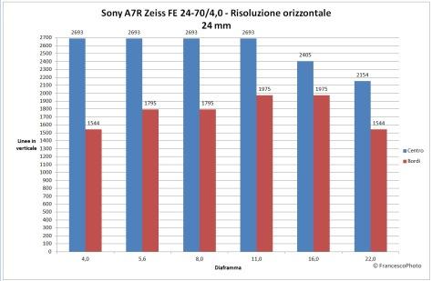 Sony_A7R_Zeiss_24-70_risoluzione_24