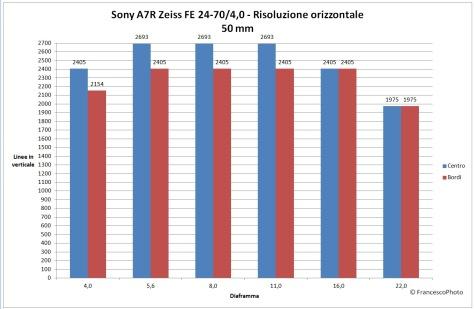 Sony_A7R_Zeiss_24-70_risoluzione_50