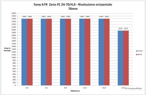 Sony_A7R_Zeiss_24-70_risoluzione_70