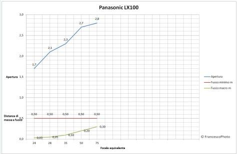 Panasonic_LX100_caratteristiche_obiettivo