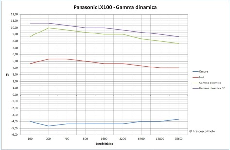 Panasonic_LX100_Gamma dinamica