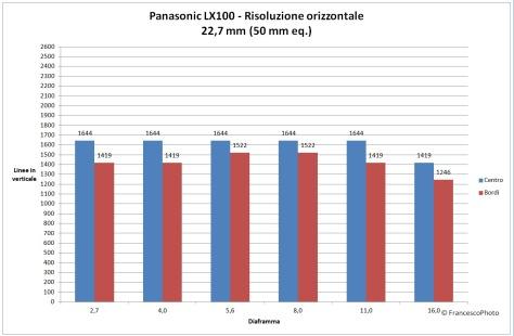 Panasonic_LX100_risoluzione_50