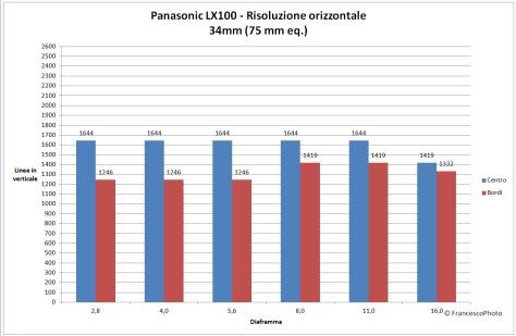 Panasonic_LX100_risoluzione_75