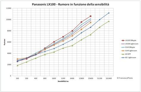 Panasonic_LX100_Rumore