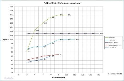 Fujifilm_XQ-2_diaframma_equivalente