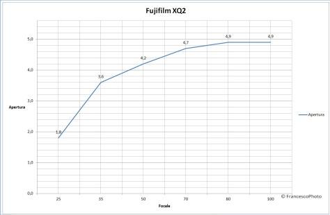 Fujifilm_XQ-2_obiettivo
