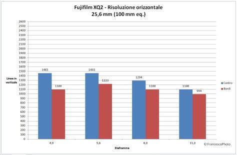 Fujifilm_XQ-2_risoluzione-100