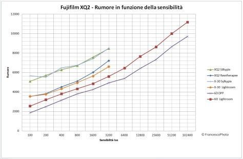 Fujifilm_XQ-2_rumore