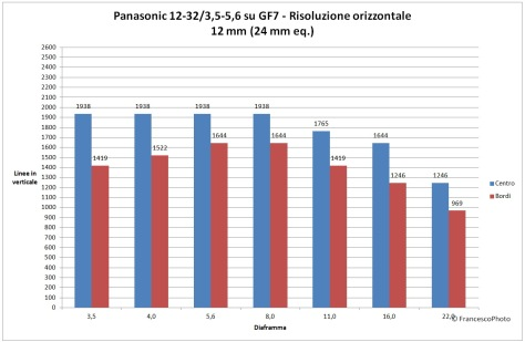 Panasonic_GF7_12-32_risoluzione_12mm