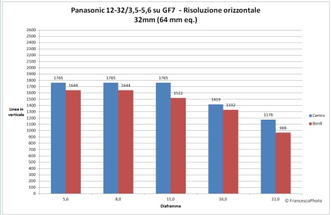 Panasonic_GF7_12-32_risoluzione_32mm