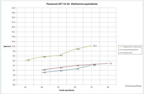Panasonic_GF7_diaframma-equivalente