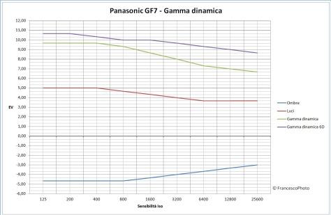Panasonic_GF7_gamma dinamica