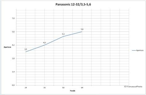 Panasonic_GF7_obiettivo