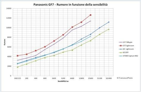 Panasonic_GF7_rumore
