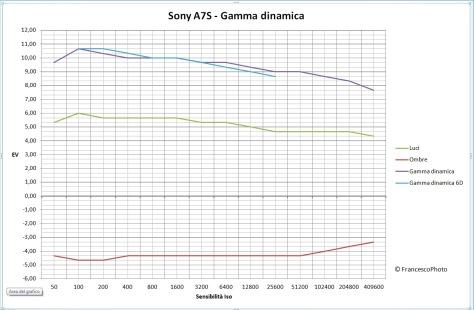 Sony_A7S_gamma_dinamica