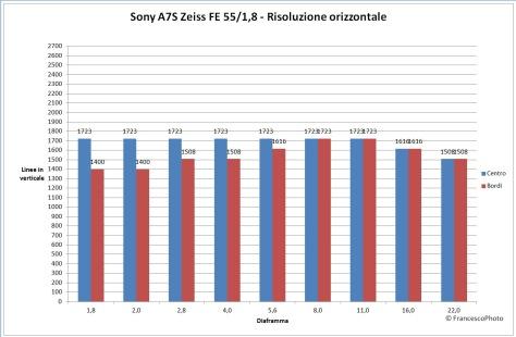 Sony_A7S_Z55_risoluzione