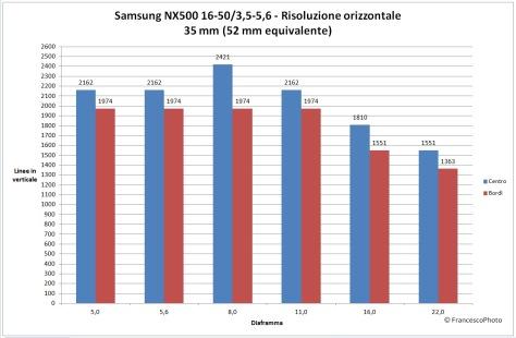 Samsung_NX500_16-50_35_risoluzione