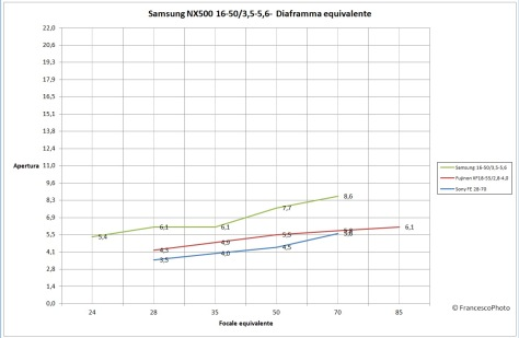 Samsung_NX500_16-50_diaframma_equivalente
