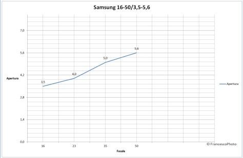 Samsung_NX500_16-50_obiettivo