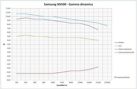 Samsung_NX500_gamma_dinamica