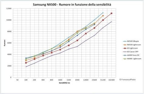 Samsung_NX500_rumore