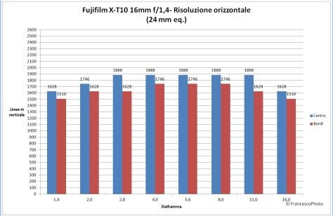 Fujifilm_X-T10_16_risoluzione