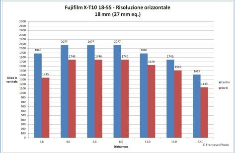 Fujifilm_X-T10_18-55_18_risoluzione