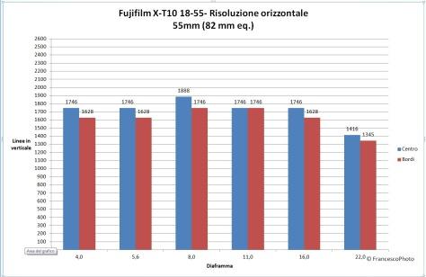 Fujifilm_X-T10_18-55_55_risoluzione