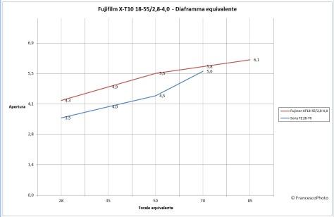 Fujifilm_X-T10_18-55_diaframma_equivalente
