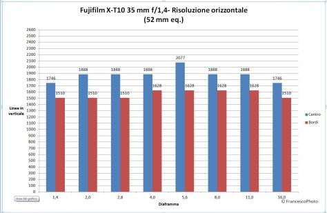 Fujifilm_X-T10_35_risoluzione