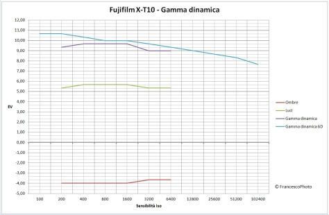 Fujifilm_X-T10_gamma dinamica