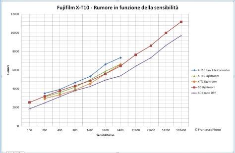 Fujifilm_X-T10_rumore