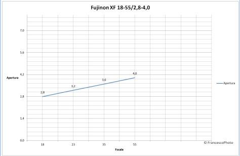 Fujinon_XF_18-55_obiettivo