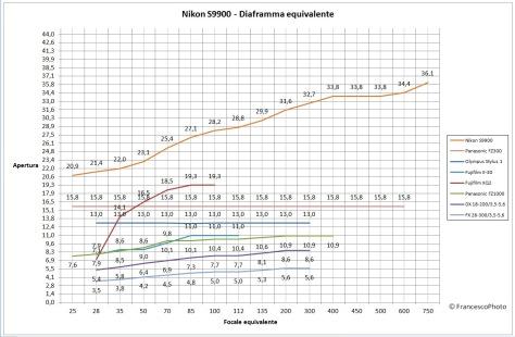 Nikon_S9900_diaframma_equivalente