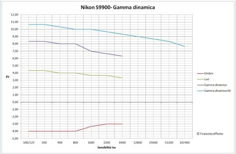 Nikon_S9900_gamma_dinamica