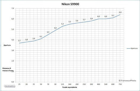 Nikon_S9900_obiettivo