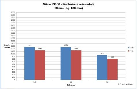 Nikon_S9900_risoluzione_100