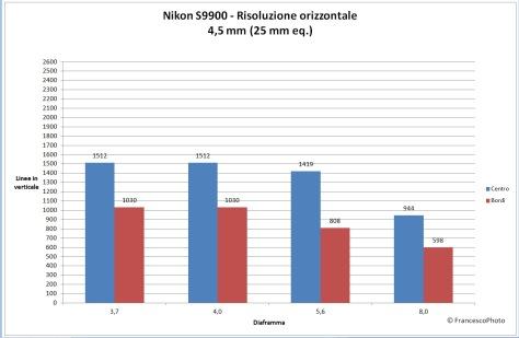 Nikon_S9900_risoluzione_25