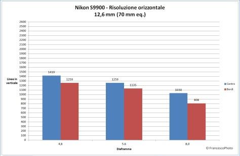 Nikon_S9900_risoluzione_70