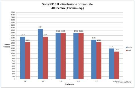 Sony_RX10MII_risoluzione-112