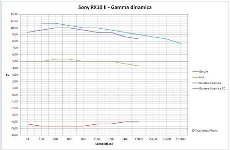 Sony_RX10MPP_gamma_dinamica