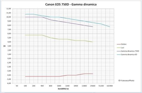 Canon_750D_gamma_dinamica