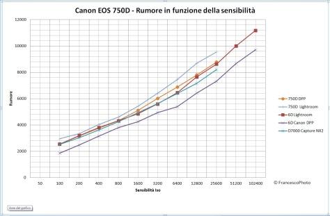 Canon_750D_rumore