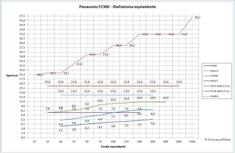 Panasonic_Fz300_diaframma_equivalente
