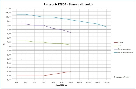 Panasonic_FZ300_gamma-dinamica